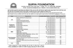 सूर्या फाउंडेशन युवाओं के समग्र विकास तथा प्रशिक्षण के लिए